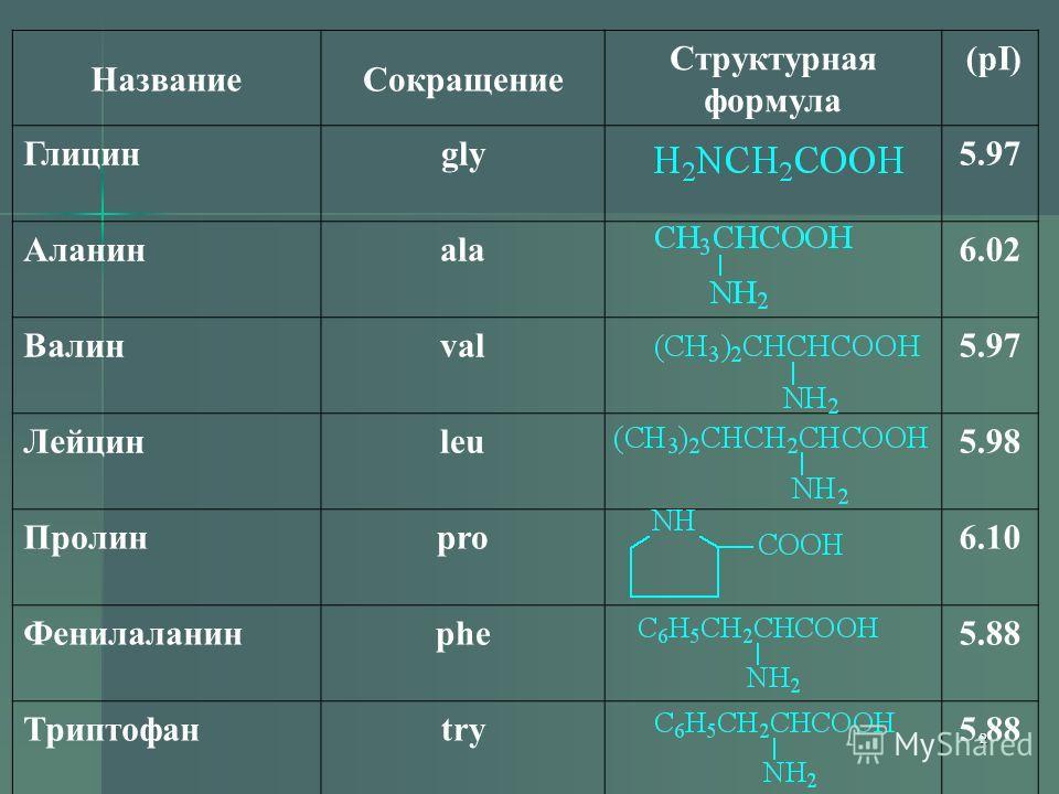 2 НазваниеСокращение Структурная формула (pI) Глицинgly5.97 Аланинala6.02 Валинval5.97 Лейцинleu5.98 Пролинpro6.10 Фенилаланинphe5.88 Триптофанtry5.88