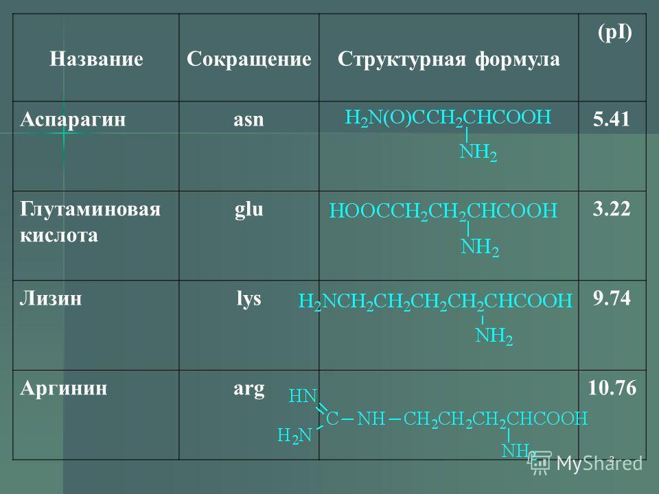3 НазваниеСокращениеСтруктурная формула (pI) Аспарагинasn5.41 Глутаминовая кислота glu3.22 Лизинlys9.74 Аргининarg10.76