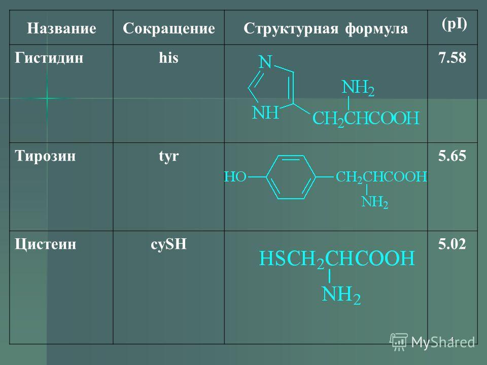 4 НазваниеСокращениеСтруктурная формула (pI) Гистидинhis7.58 Тирозинtyr5.65 ЦистеинcySH5.02