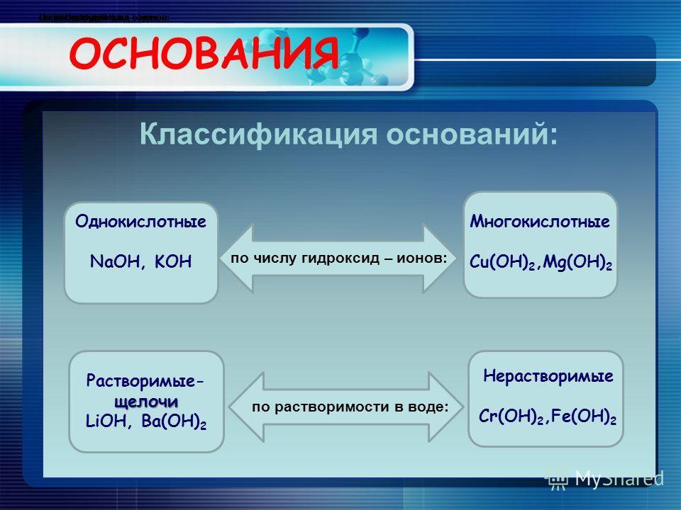 ОСНОВАНИЯ Классификация оснований: По числу гидроксид – ионов: по числу гидроксид – ионов: По растворимости в воде: по растворимости в воде: Однокислотные NaOH, KOH Многокислотные Cu(OH) 2,Mg(OH) 2 щелочи Растворимые- щелочи LiOH, Ba(OH) 2 Нераствори
