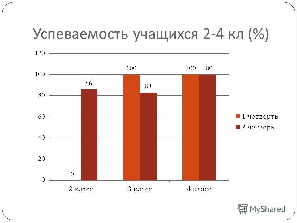 Успеваемость учащихся 2-4 кл (%)
