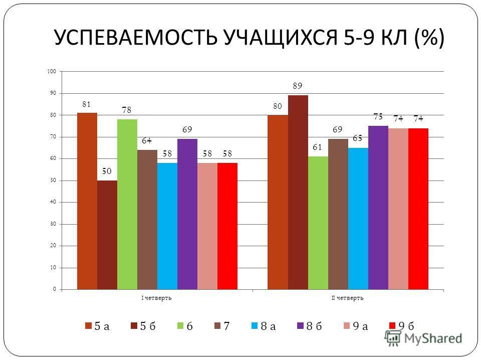 УСПЕВАЕМОСТЬ УЧАЩИХСЯ 5-9 КЛ (%)