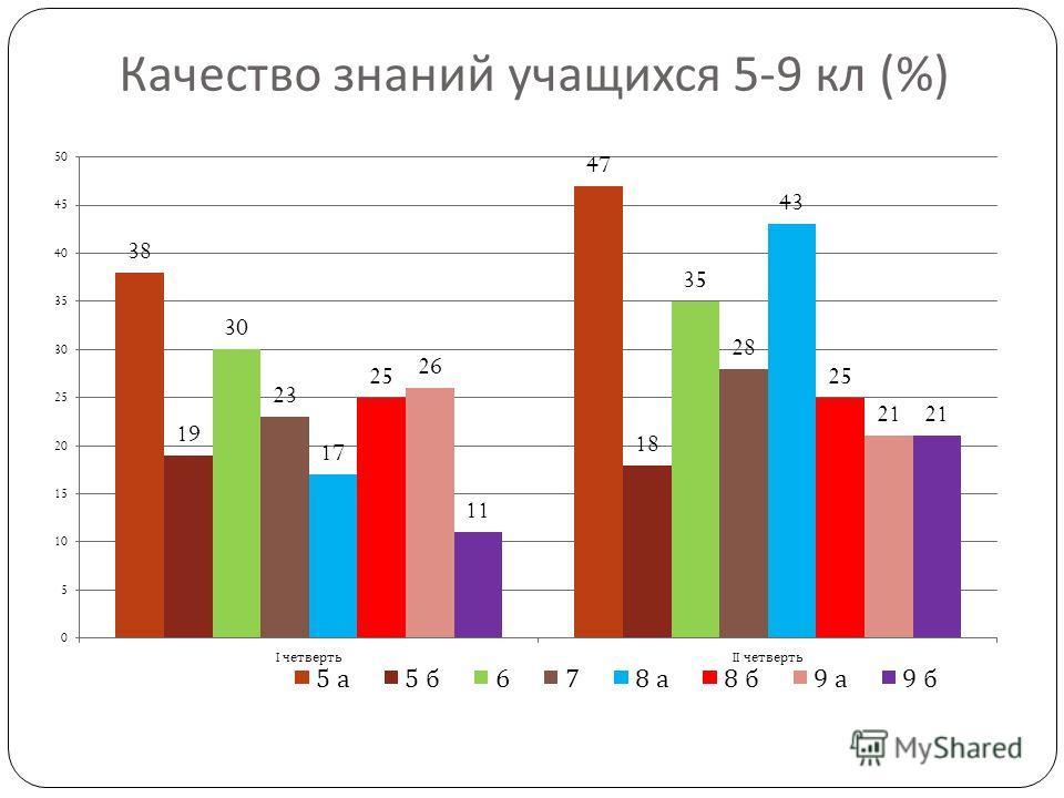 Качество знаний учащихся 5-9 кл (%)