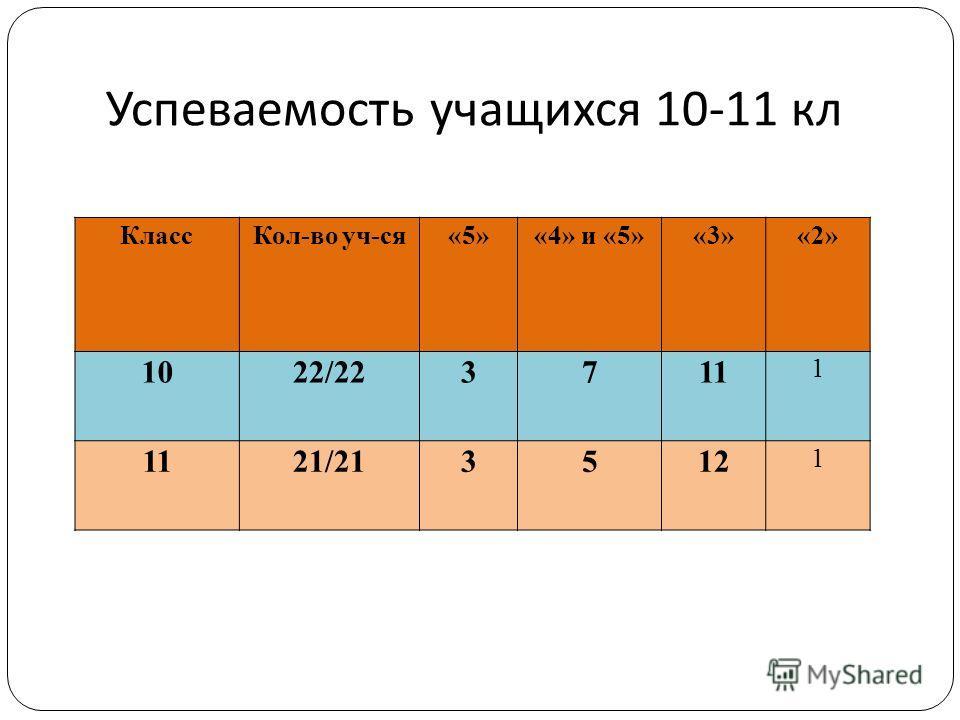Успеваемость учащихся 10-11 кл КлассКол-во уч-ся«5»«4» и «5»«3»«2» 1022/223711 1 21/213512 1