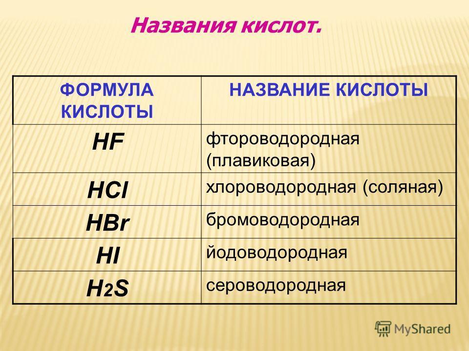 ФОРМУЛА КИСЛОТЫ НАЗВАНИЕ КИСЛОТЫ HF фтороводородная (плавиковая) HCl хлороводородная (соляная) HBr бромоводородная HI йодоводородная H2SH2S сероводородная Названия кислот.