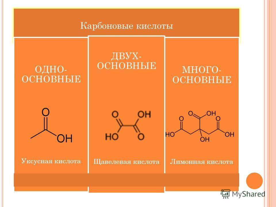 Карбоновые кислоты ОДНО- ОСНОВНЫЕ Уксусная кислота ДВУХ- ОСНОВНЫЕ Щавелевая кислота МНОГО- ОСНОВНЫЕ Лимонная кислота