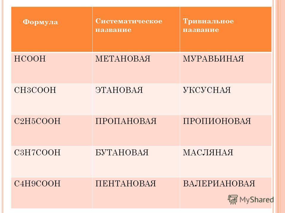 Формула Систематическое название Тривиальное название НСООНМЕТАНОВАЯМУРАВЬИНАЯ CH3COOHЭТАНОВАЯУКСУСНАЯ C2H5COOHПРОПАНОВАЯПРОПИОНОВАЯ C3H7COOHБУТАНОВАЯМАСЛЯНАЯ C4H9COOHПЕНТАНОВАЯВАЛЕРИАНОВАЯ