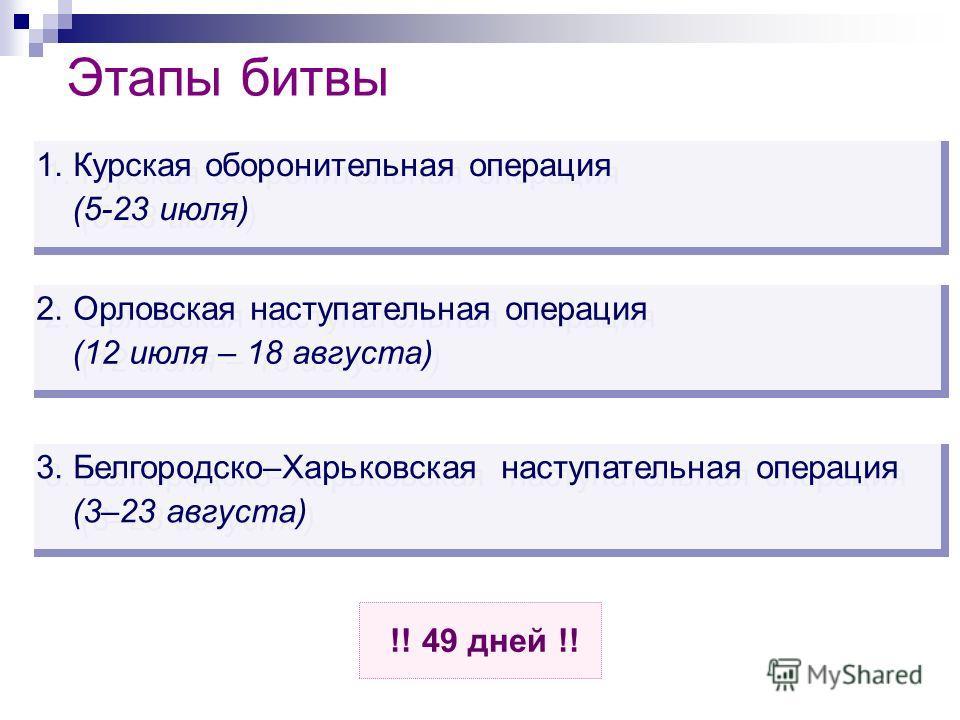 Этапы битвы 2. Орловская наступательная операция (12 июля – 18 августа) 2. Орловская наступательная операция (12 июля – 18 августа) 3. Белгородско–Харьковская наступательная операция (3–23 августа) 3. Белгородско–Харьковская наступательная операция (
