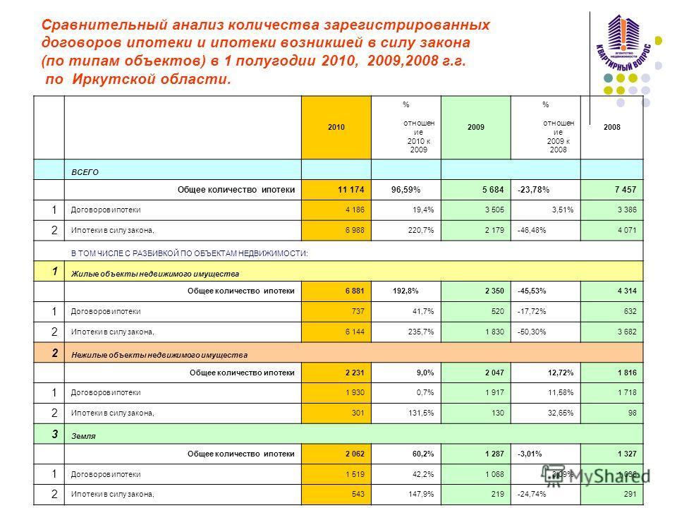 Сравнительный анализ количества зарегистрированных договоров ипотеки и ипотеки возникшей в силу закона (по типам объектов) в 1 полугодии 2010, 2009,2008 г.г. по Иркутской области. 2010 % отношен ие 2010 к 2009 2009 % отношен ие 2009 к 2008 2008 ВСЕГО