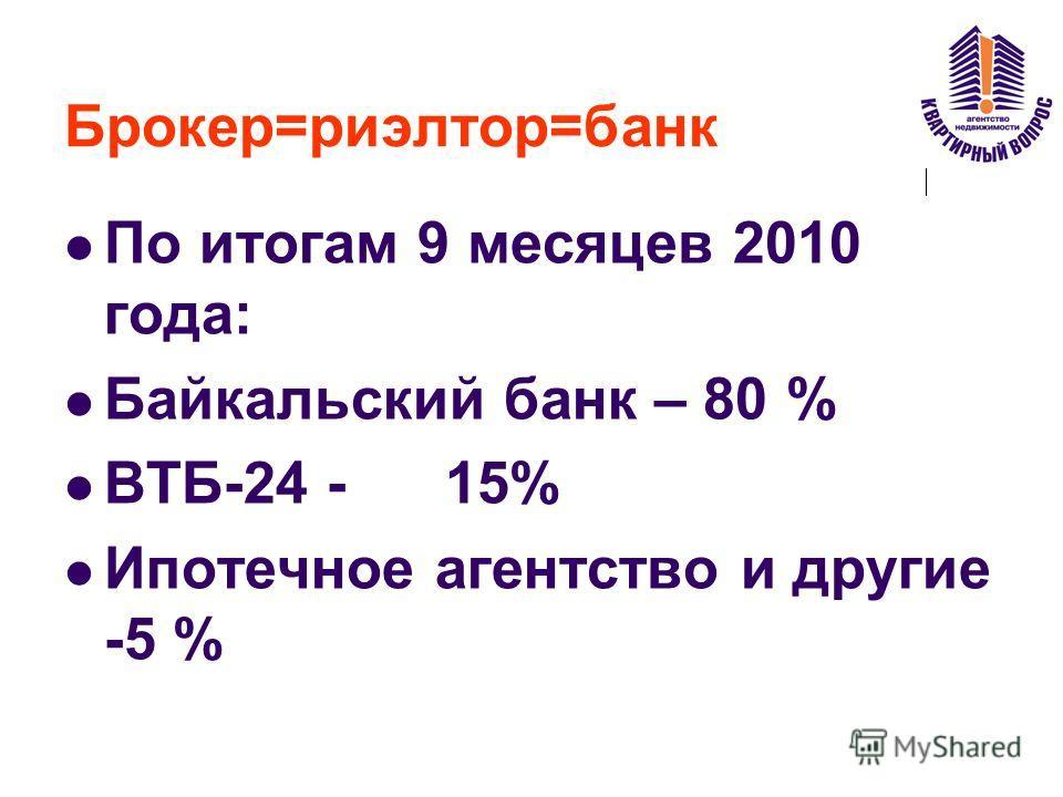 Брокер=риэлтор=банк По итогам 9 месяцев 2010 года: Байкальский банк – 80 % ВТБ-24 - 15% Ипотечное агентство и другие -5 %