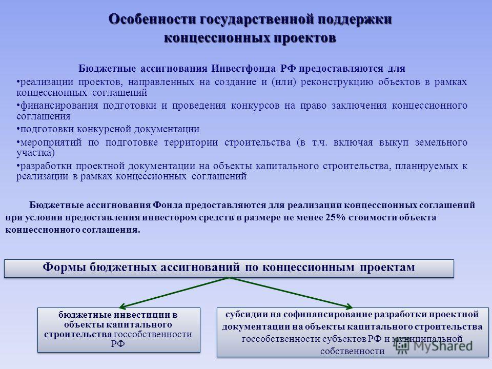 Особенности государственной поддержки концессионных проектов Бюджетные ассигнования Инвестфонда РФ предоставляются для реализации проектов, направленных на создание и (или) реконструкцию объектов в рамках концессионных соглашений финансирования подго
