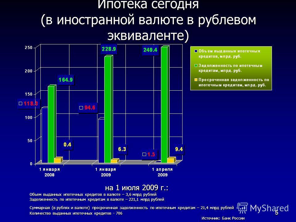 5 Ипотека сегодня (в иностранной валюте в рублевом эквиваленте) на 1 июля 2009 г.: Объем выданных ипотечных кредитов в валюте – 3,6 млрд рублей Задолженность по ипотечным кредитам в валюте – 221,1 млрд рублей Суммарная (в рублях и валюте)просроченная