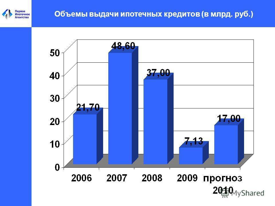 Объемы выдачи ипотечных кредитов (в млрд. руб.)