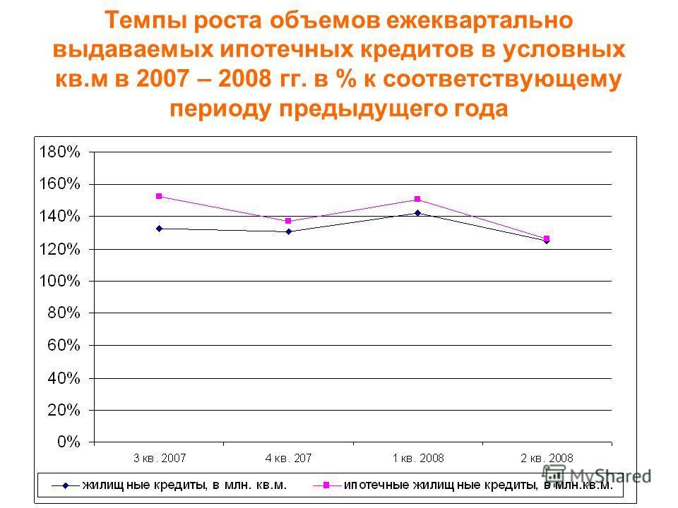 Темпы роста объемов ежеквартально выдаваемых ипотечных кредитов в условных кв.м в 2007 – 2008 гг. в % к соответствующему периоду предыдущего года