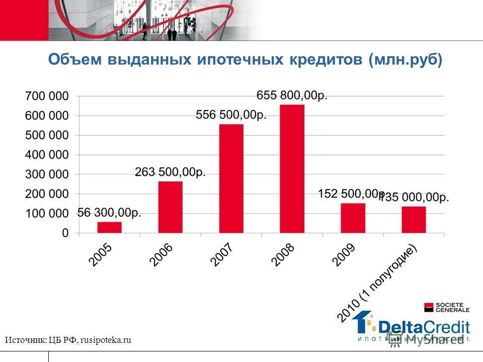 Объем выданных ипотечных кредитов (млн.руб) Источник: ЦБ РФ, rusipoteka.ru