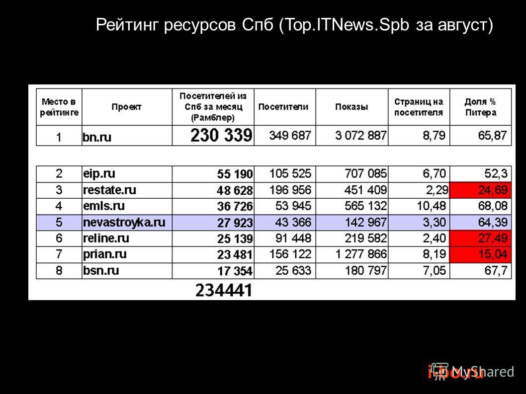 i-bo.ru Рейтинг ресурсов Спб (Top.ITNews.Spb за август)