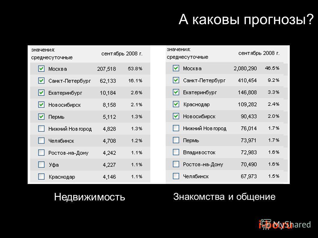 i-bo.ru А каковы прогнозы? Недвижимость Знакомства и общение