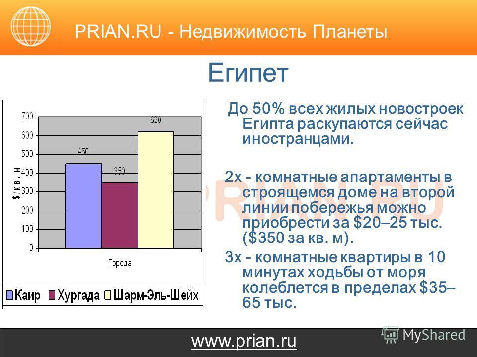 www.prian.ru Египет До 50% всех жилых новостроек Египта раскупаются сейчас иностранцами. 2х - комнатные апартаменты в строящемся доме на второй линии побережья можно приобрести за $20–25 тыс. ($350 за кв. м). 3х - комнатные квартиры в 10 минутах ходь