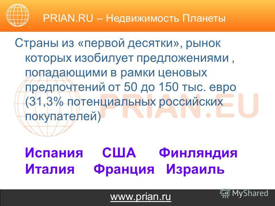 www.prian.ru Страны из «первой десятки», рынок которых изобилует предложениями, попадающими в рамки ценовых предпочтений от 50 до 150 тыс. евро (31,3% потенциальных российских покупателей) Испания США Финляндия Италия Франция Израиль PRIAN.RU – Недви