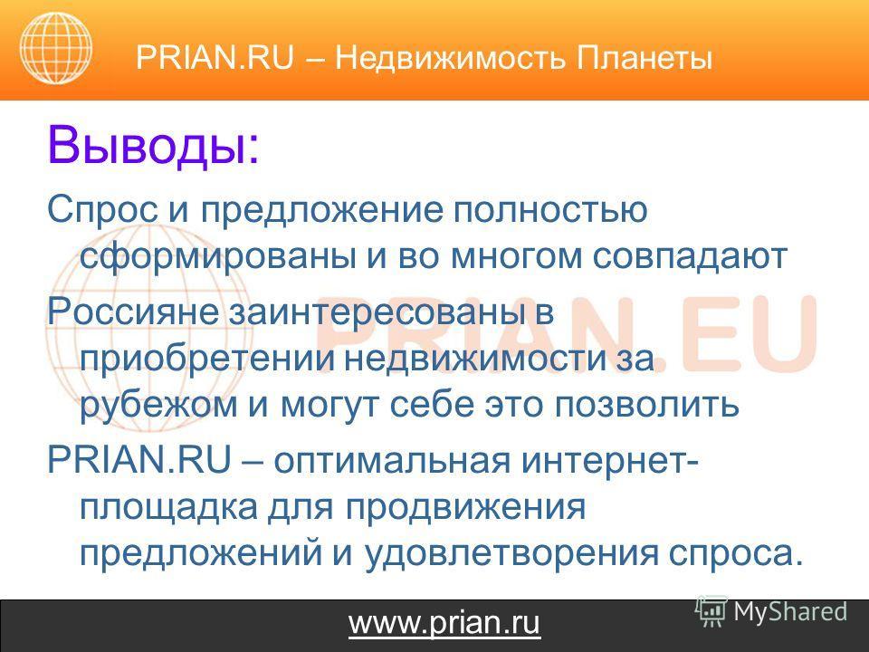 www.prian.ru Выводы: Спрос и предложение полностью сформированы и во многом совпадают Россияне заинтересованы в приобретении недвижимости за рубежом и могут себе это позволить PRIAN.RU – оптимальная интернет- площадка для продвижения предложений и уд