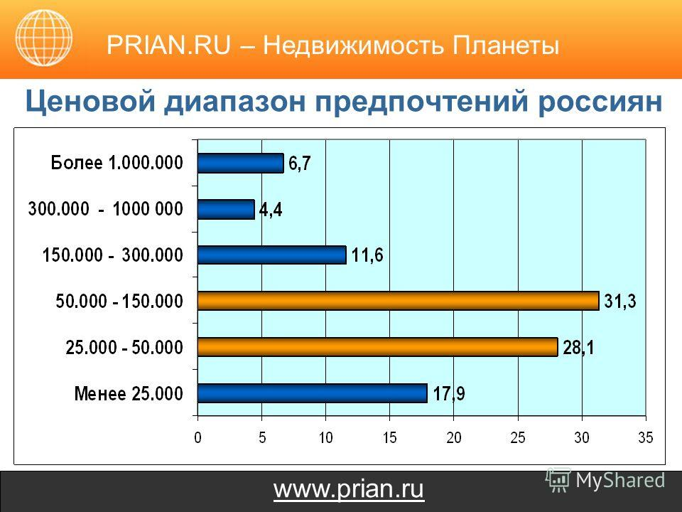 www.prian.ru Ценовой диапазон предпочтений россиян PRIAN.RU – Недвижимость Планеты