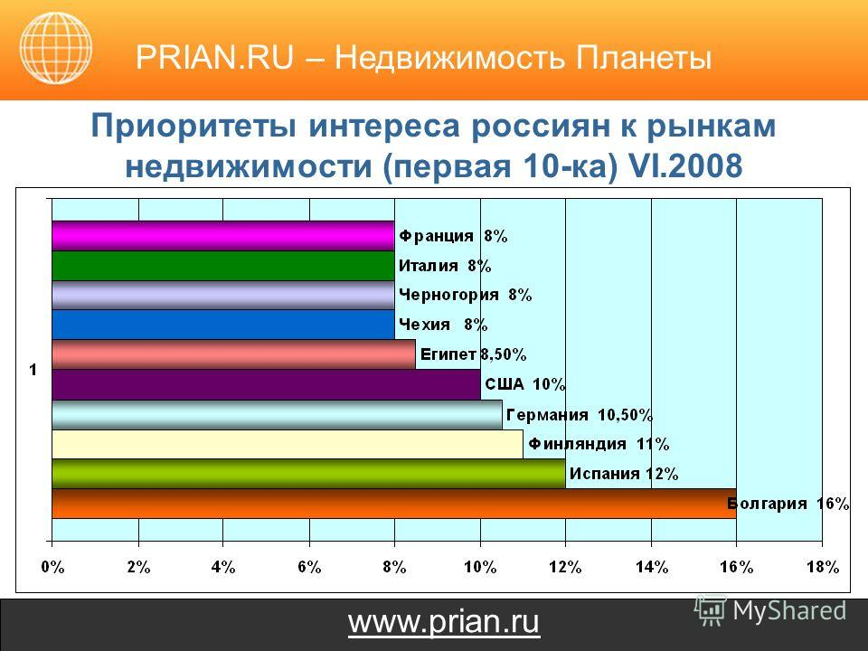 www.prian.ru Приоритеты интереса россиян к рынкам недвижимости (первая 10-ка) VI.2008 PRIAN.RU – Недвижимость Планеты