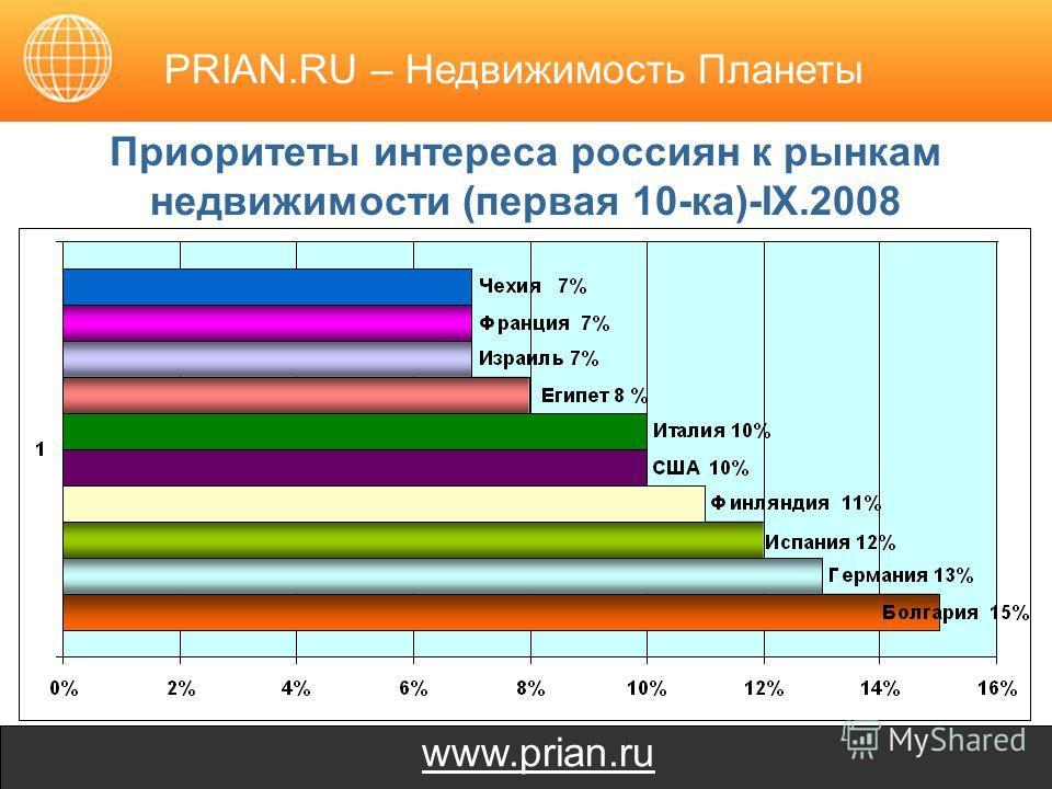 www.prian.ru Приоритеты интереса россиян к рынкам недвижимости (первая 10-ка)-IX.2008 PRIAN.RU – Недвижимость Планеты