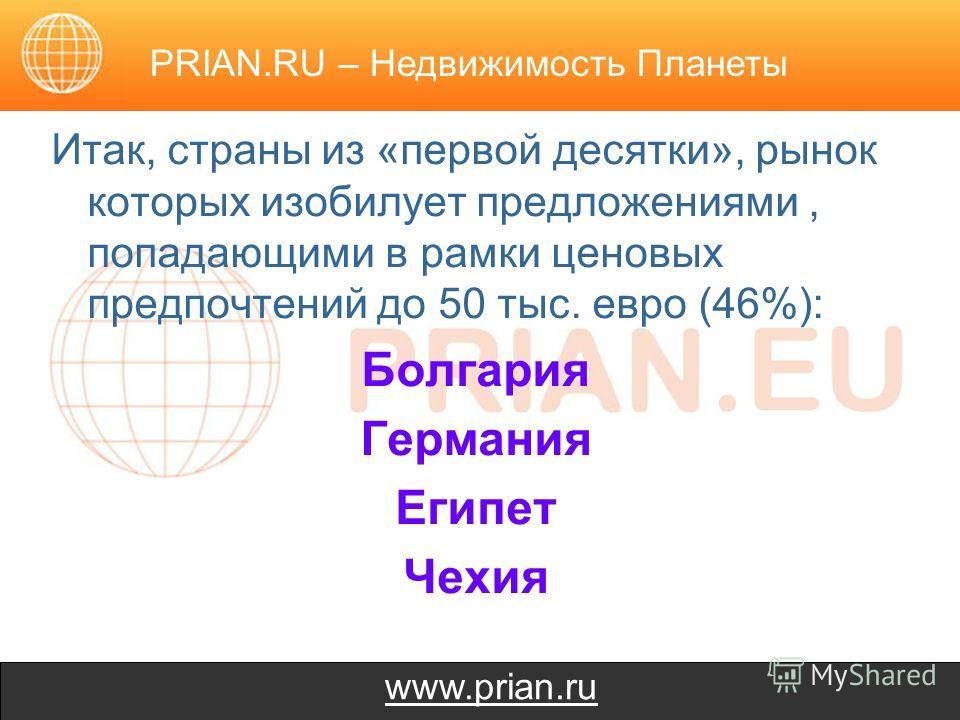 www.prian.ru Итак, страны из «первой десятки», рынок которых изобилует предложениями, попадающими в рамки ценовых предпочтений до 50 тыс. евро (46%): Болгария Германия Египет Чехия PRIAN.RU – Недвижимость Планеты