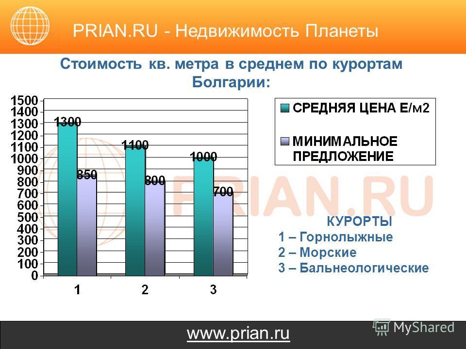 www.prian.ru Стоимость кв. метра в среднем по курортам Болгарии: PRIAN.RU - Недвижимость Планеты КУРОРТЫ 1 – Горнолыжные 2 – Морские 3 – Бальнеологические