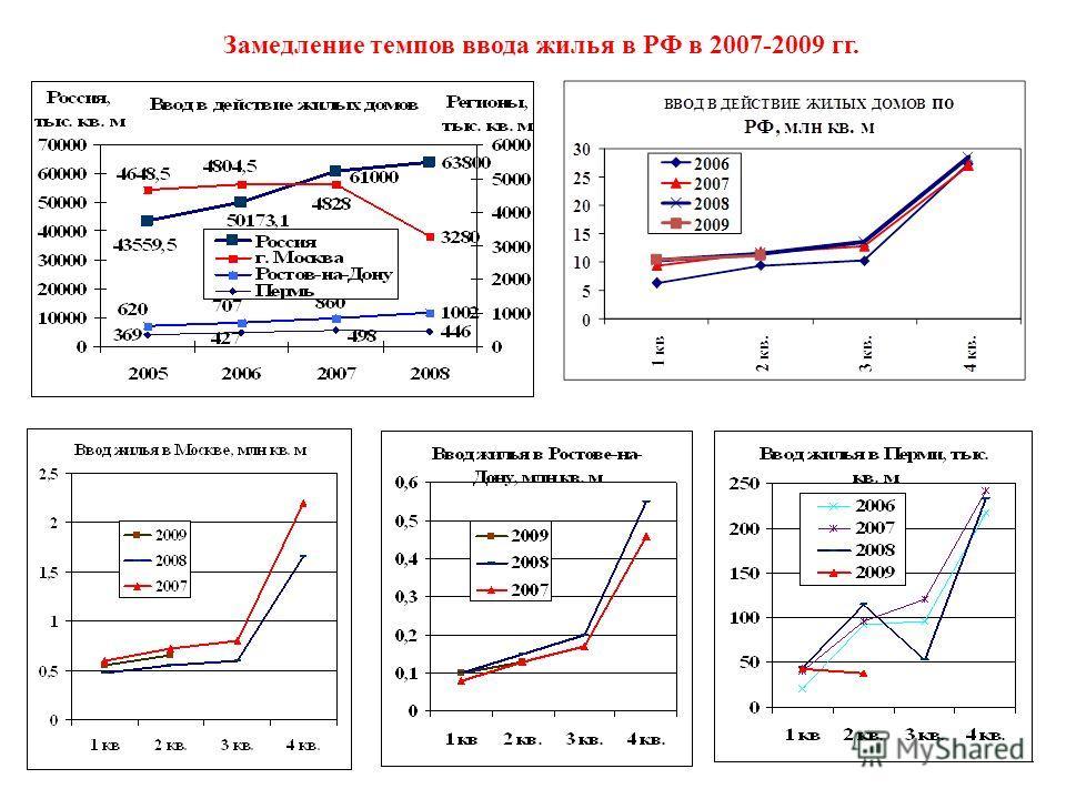 Замедление темпов ввода жилья в РФ в 2007-2009 гг.
