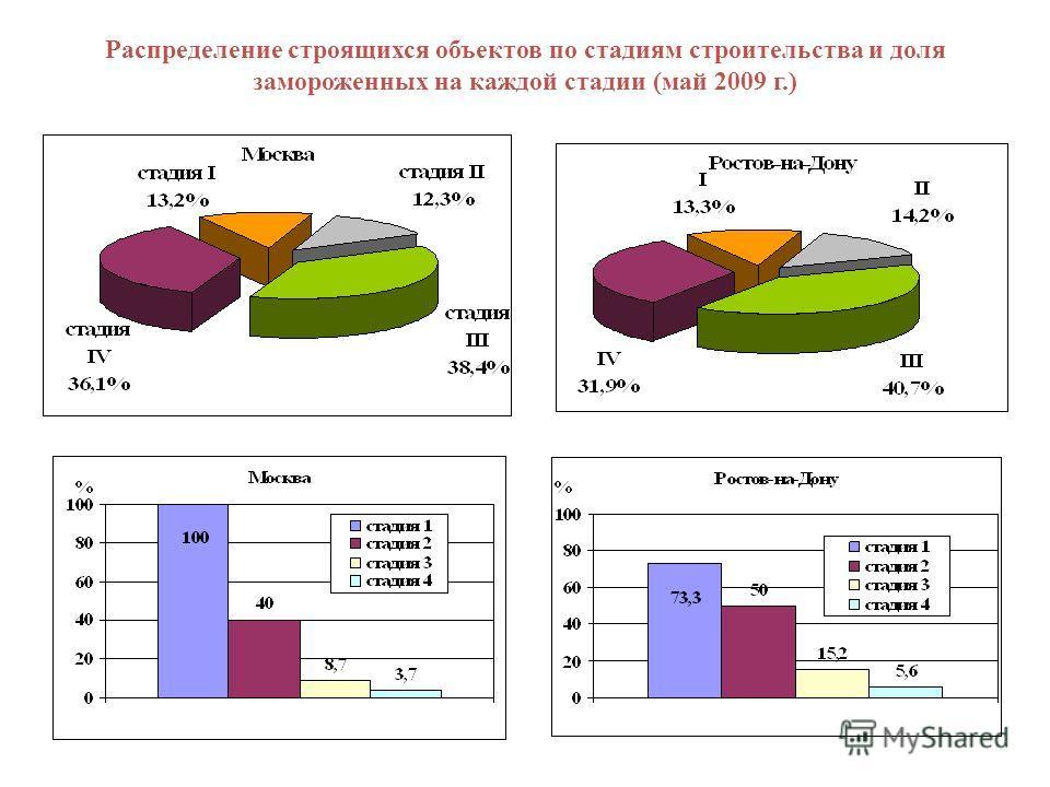 Распределение строящихся объектов по стадиям строительства и доля замороженных на каждой стадии (май 2009 г.)