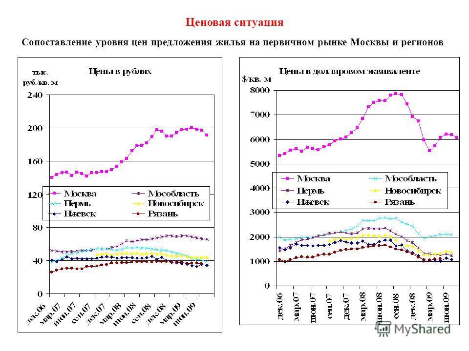 Ценовая ситуация Сопоставление уровня цен предложения жилья на первичном рынке Москвы и регионов