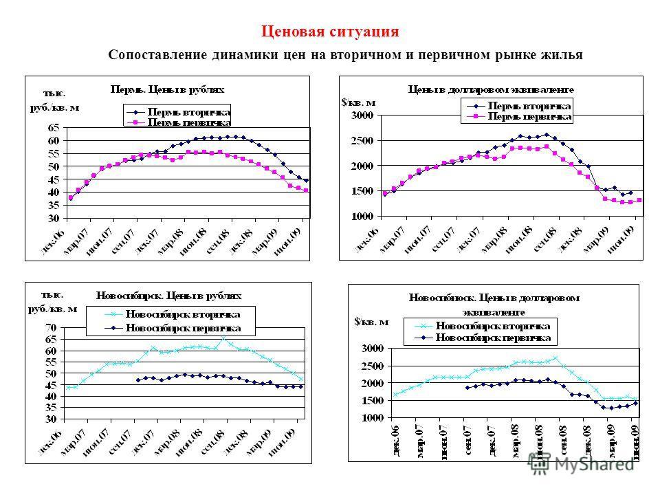 Ценовая ситуация Сопоставление динамики цен на вторичном и первичном рынке жилья