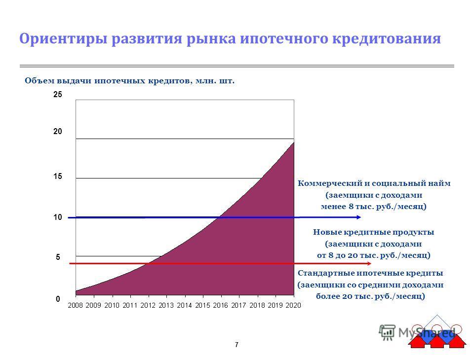 7 Стандартные ипотечные кредиты (заемщики со средними доходами более 20 тыс. руб./месяц) Новые кредитные продукты (заемщики с доходами от 8 до 20 тыс. руб./месяц) Коммерческий и социальный найм (заемщики с доходами менее 8 тыс. руб./месяц) Ориентиры