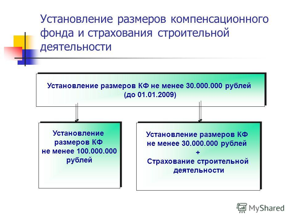 Установление размеров компенсационного фонда и страхования строительной деятельности Установление размеров КФ не менее 30.000.000 рублей (до 01.01.2009) Установление размеров КФ не менее 30.000.000 рублей (до 01.01.2009) Установление размеров КФ не м