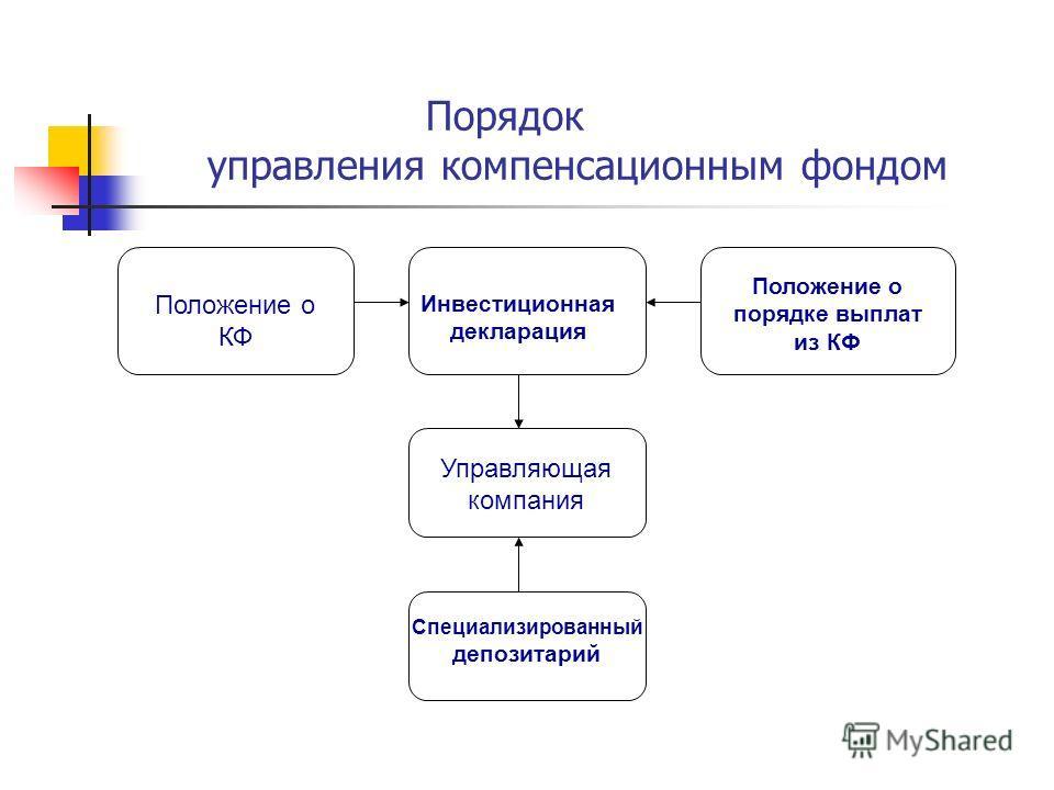 Порядок управления компенсационным фондом Положение о КФ Инвестиционная декларация Положение о порядке выплат из КФ Управляющая компания Специализированный депозитарий