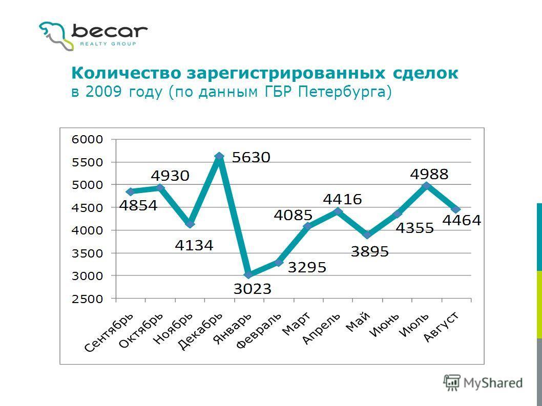 Количество зарегистрированных сделок в 2009 году (по данным ГБР Петербурга)