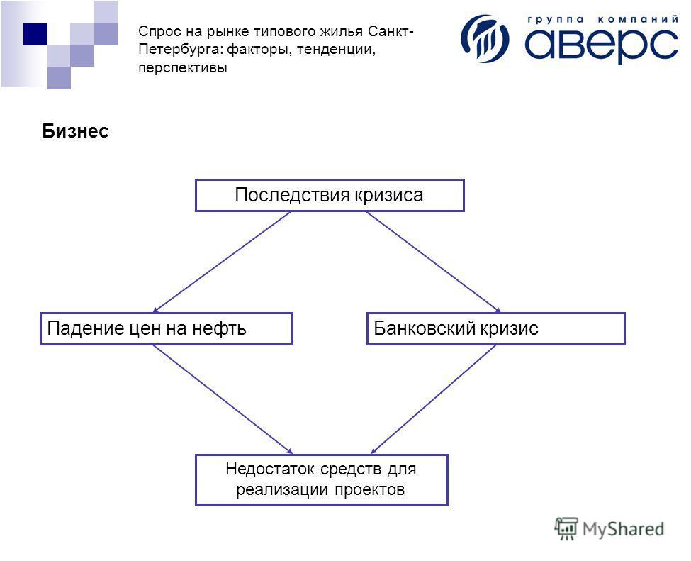 Спрос на рынке типового жилья Санкт- Петербурга: факторы, тенденции, перспективы Бизнес Последствия кризиса Падение цен на нефтьБанковский кризис Недостаток средств для реализации проектов