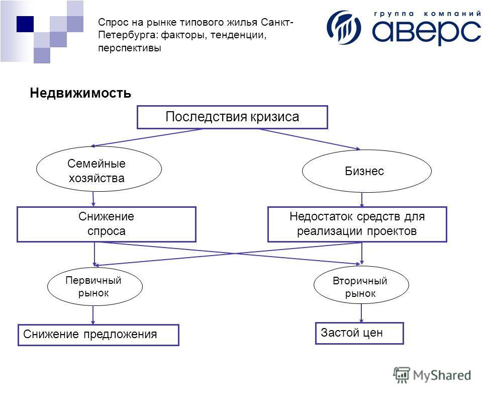 Спрос на рынке типового жилья Санкт- Петербурга: факторы, тенденции, перспективы Последствия кризиса Недвижимость Семейные хозяйства Бизнес Недостаток средств для реализации проектов Снижение спроса Первичный рынок Вторичный рынок Снижение предложени