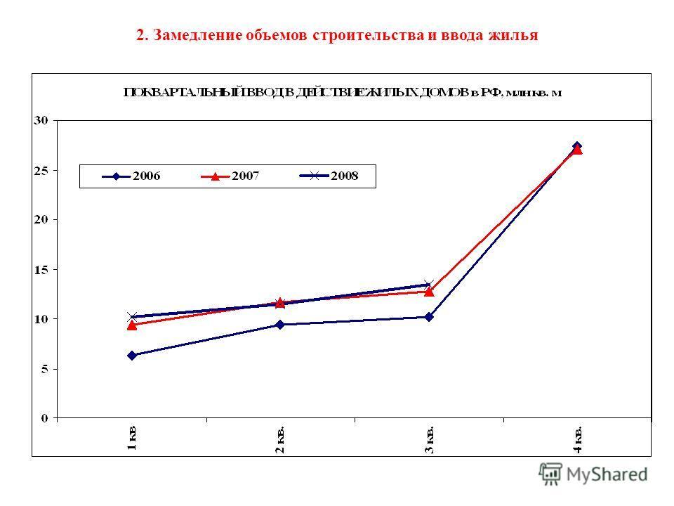 2. Замедление объемов строительства и ввода жилья