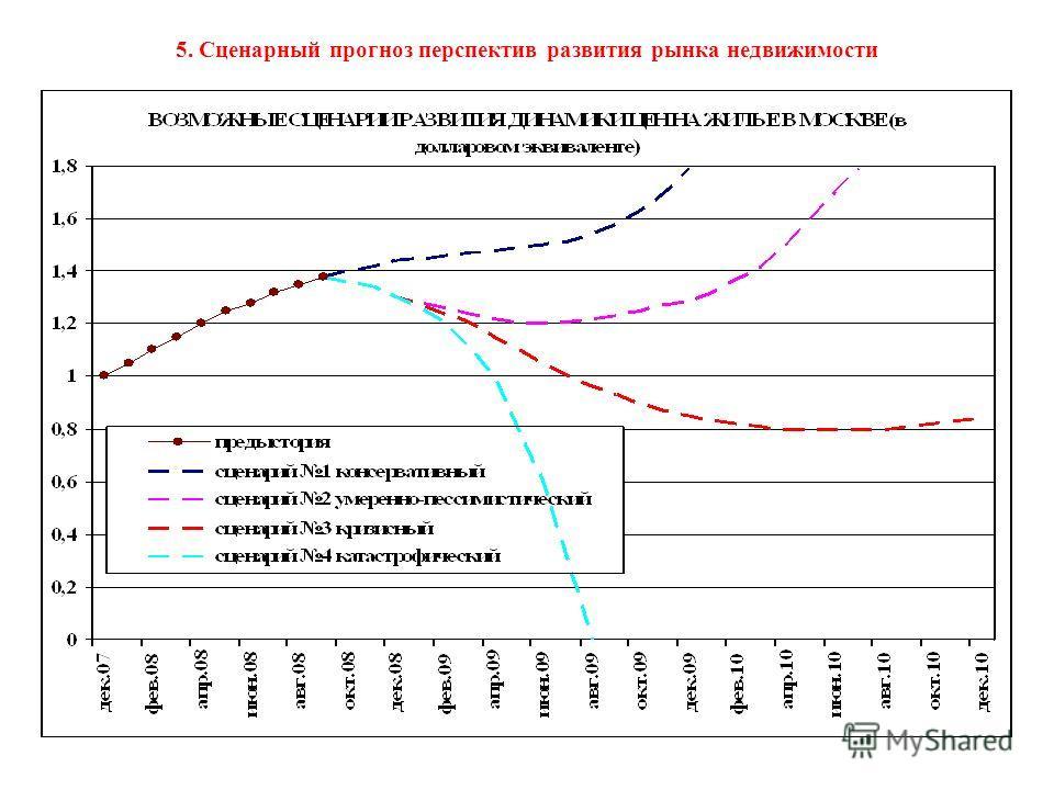 5. Сценарный прогноз перспектив развития рынка недвижимости