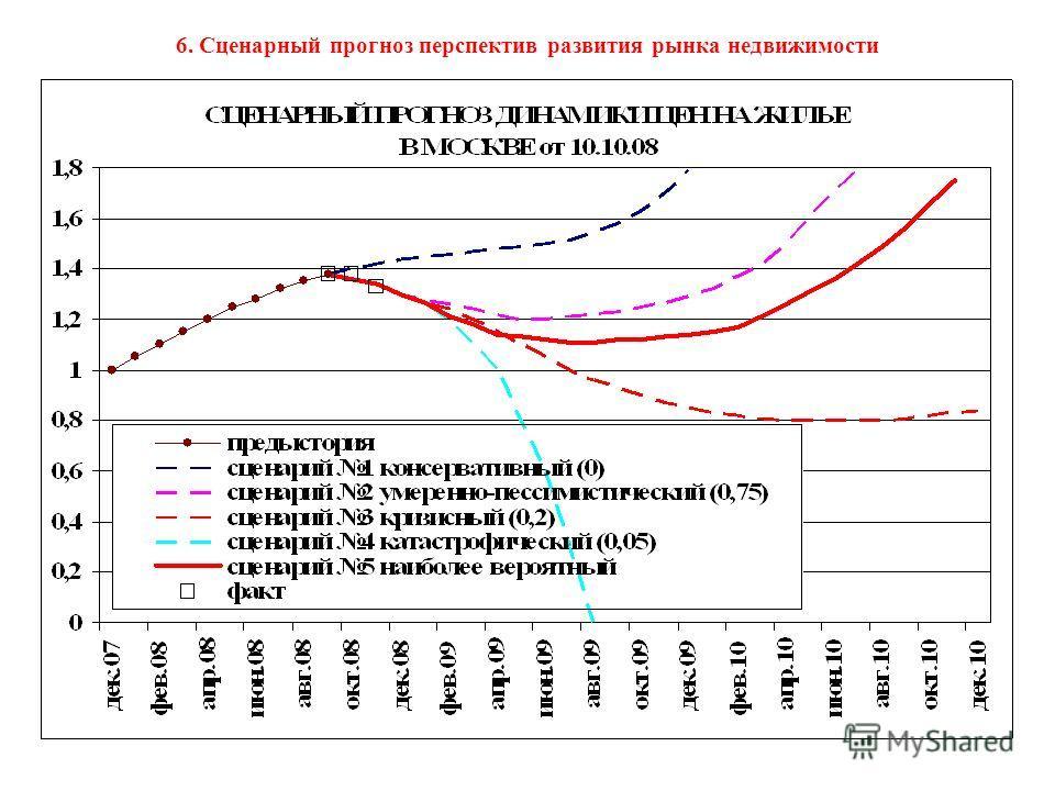 6. Сценарный прогноз перспектив развития рынка недвижимости