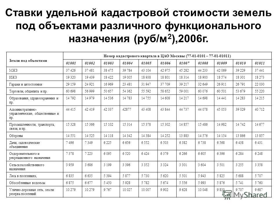Ставки удельной кадастровой стоимости земель под объектами различного функционального назначения (руб/м 2 ),2006г. Земли под объектами Номер кадастрового квартала в ЦАО Москвы (77-01-0101 – 77-01-01011) 01001010020100301004010050100601007010080100901