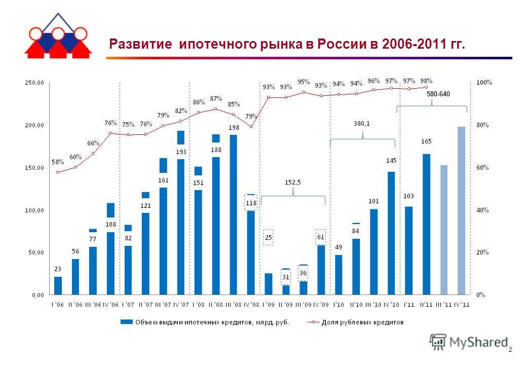 2 Развитие ипотечного рынка в России в 2006-2011 гг. 580-640