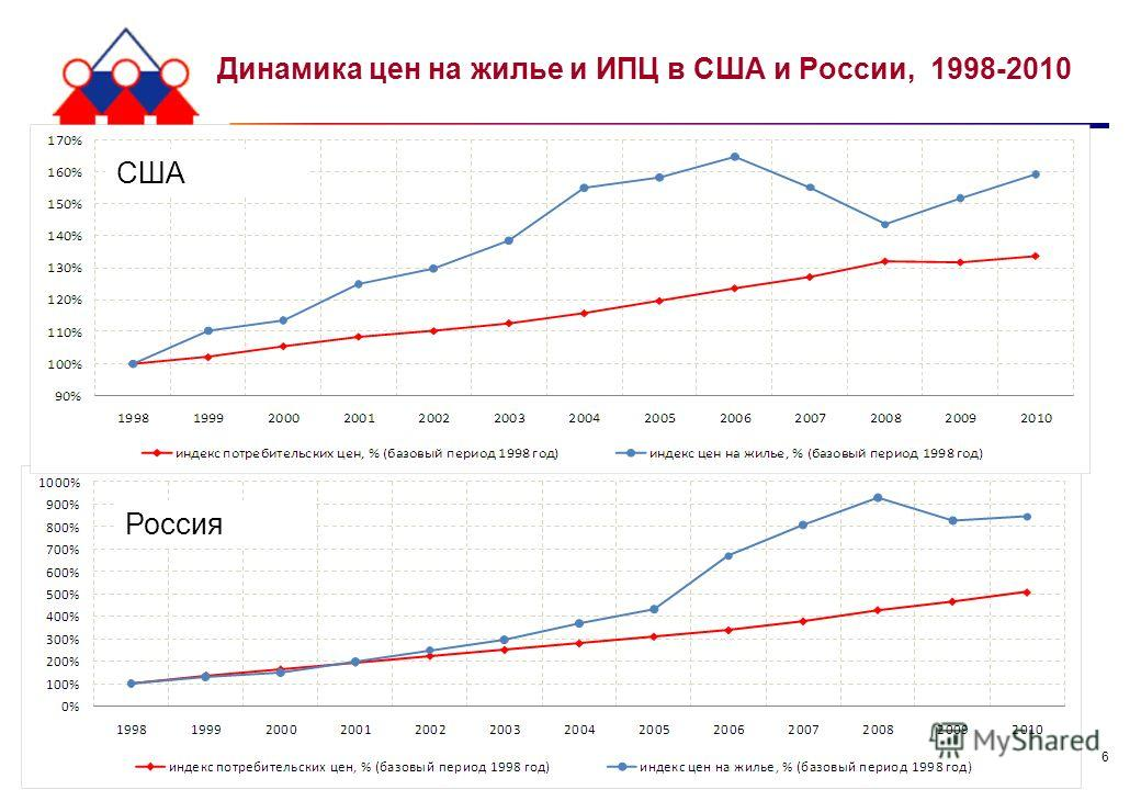 6 Динамика цен на жилье и ИПЦ в США и России, 1998-2010 6 США Россия