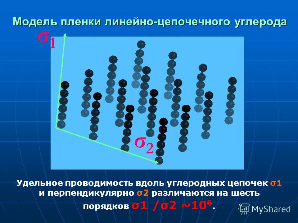 Модель пленки линейно-цепочечного углерода σ1σ1 σ2σ2 Удельное проводимость вдоль углеродных цепочек σ1 и перпендикулярно σ2 различаются на шесть порядков σ1 /σ2 ~10 6.