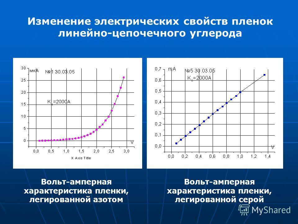 Изменение электрических свойств пленок линейно-цепочечного углерода Вольт-амперная характеристика пленки, легированной азотом Вольт-амперная характеристика пленки, легированной серой