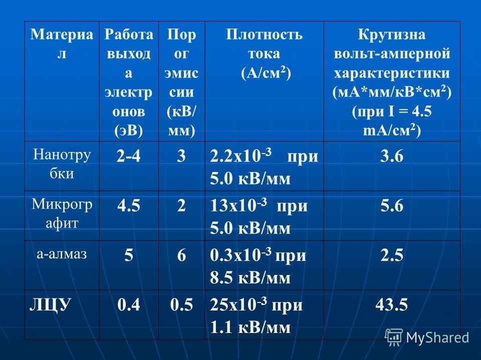 Материа л Работа выход а электр онов (эВ) Пор ог эмис сии (кВ/ мм) Плотность тока (А/см 2 ) Крутизна вольт-амперной характеристики (мА*мм/кВ*cм 2 ) (при I = 4.5 mA/cм 2 ) Нанотру бки 2-432.2х10 -3 при 5.0 кВ/мм 3.6 Микрогр афит 4.5213х10 -3 при 5.0 к
