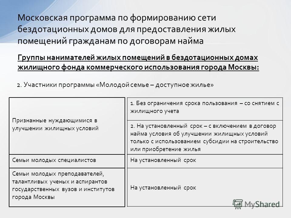 Признанные нуждающимися в улучшении жилищных условий Московская программа по формированию сети бездотационных домов для предоставления жилых помещений гражданам по договорам найма Группы нанимателей жилых помещений в бездотационных домах жилищного фо