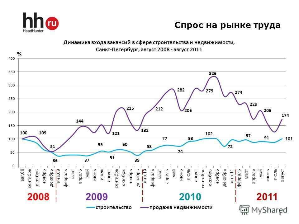 Спрос на рынке труда 3 2008200920102011